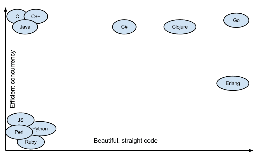 concurrency golang