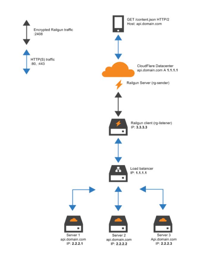 railgun trong cloudflare - v1