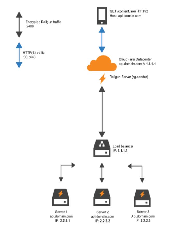 railgun trong cloudflare - v2